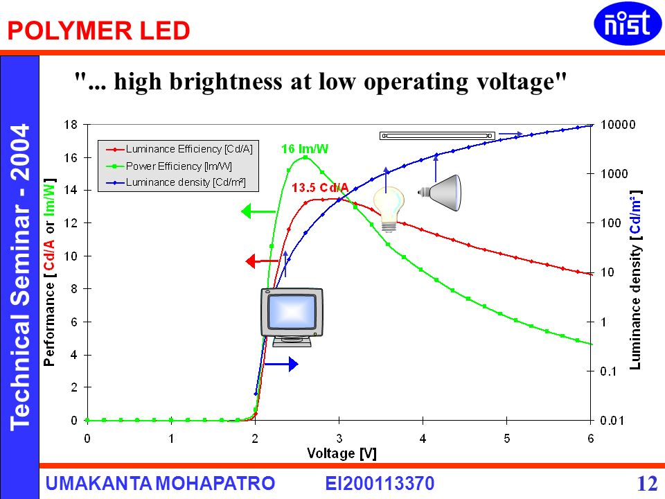 High Voltage Operator : Polymer led presented by umakanta mohapatro roll ei