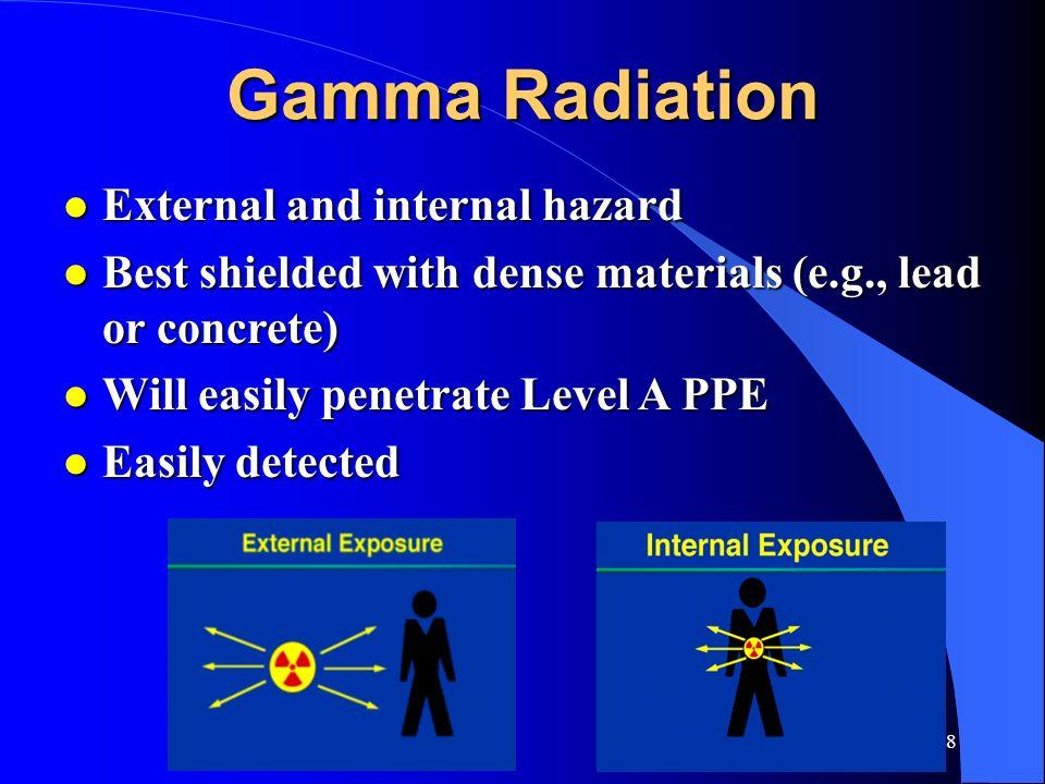 Gamma Radiation External and internal hazard