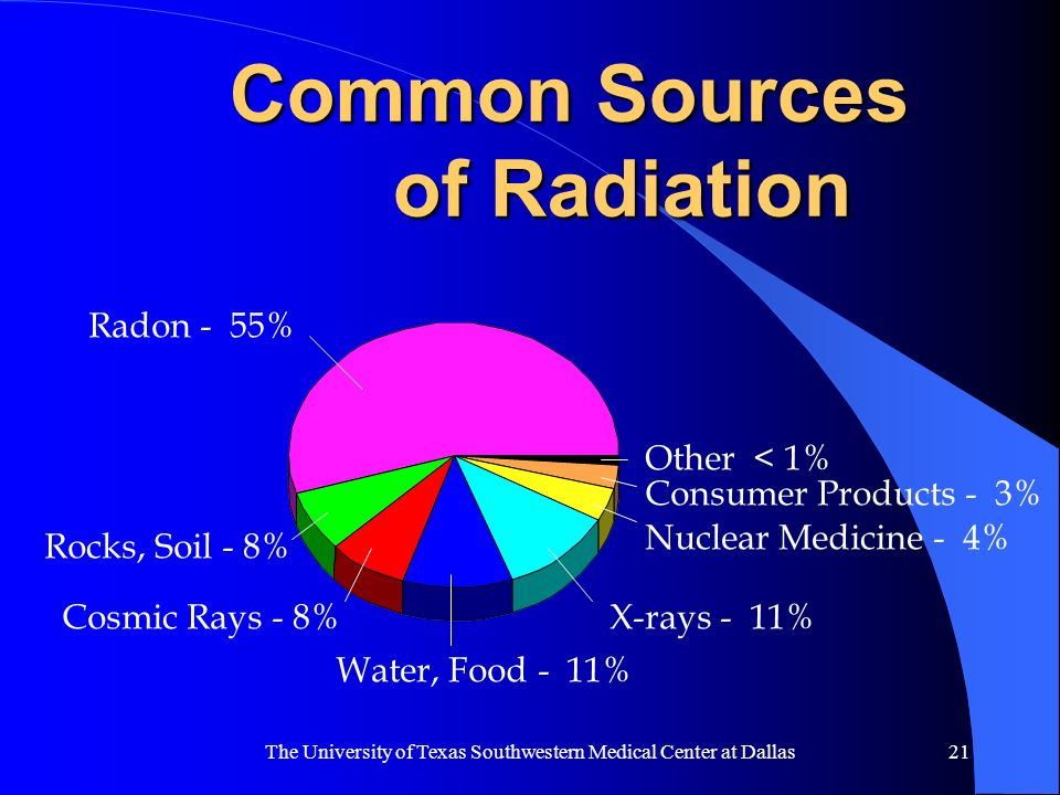 Common Sources of Radiation