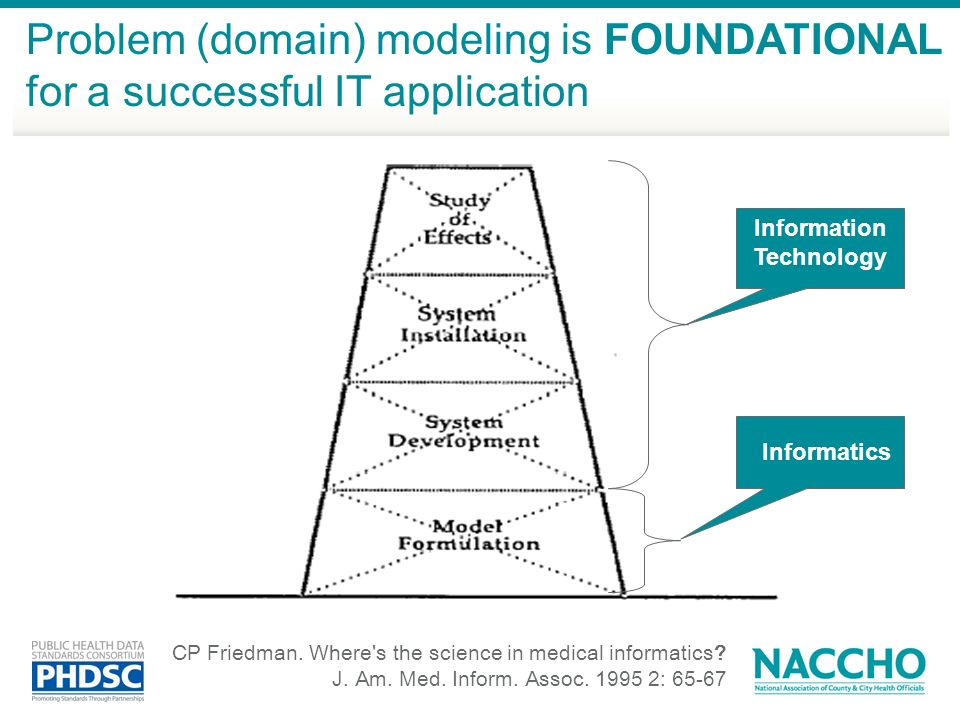 Problem (domain) modeling is FOUNDATIONAL for a successful IT application