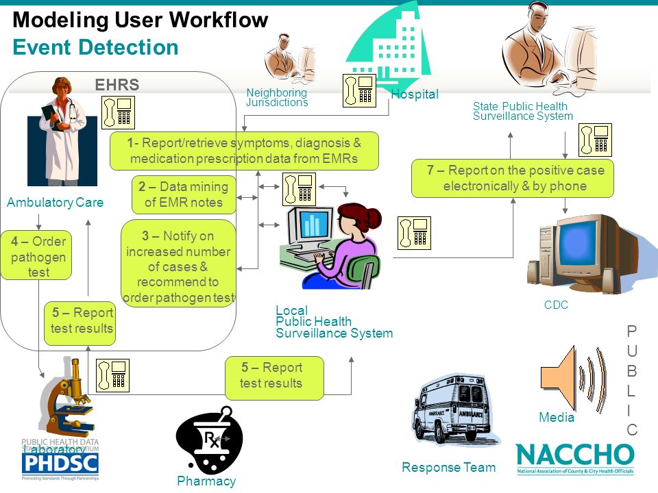 Modeling User Workflow Event Detection