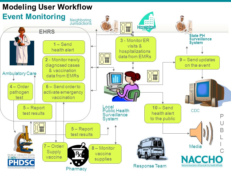 Modeling User Workflow Event Monitoring