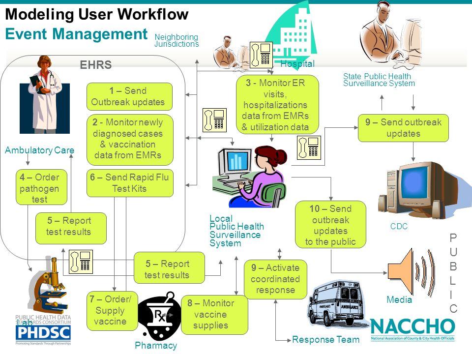 Modeling User Workflow Event Management