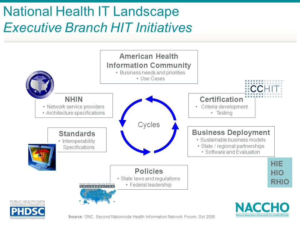 American Health Information Community