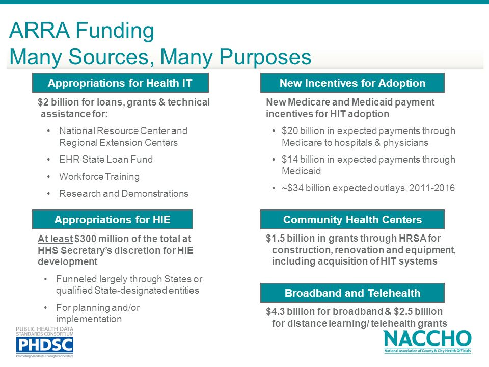 ARRA Funding Many Sources, Many Purposes