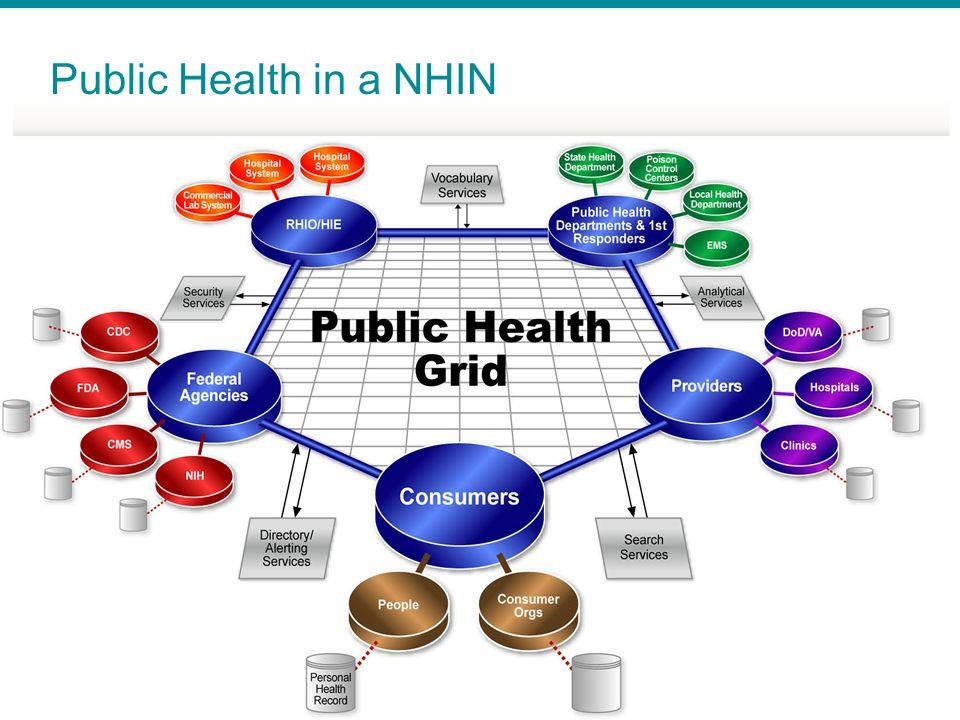 Public Health in a NHIN