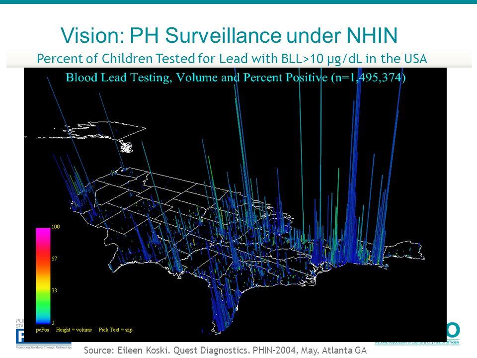 Vision: PH Surveillance under NHIN
