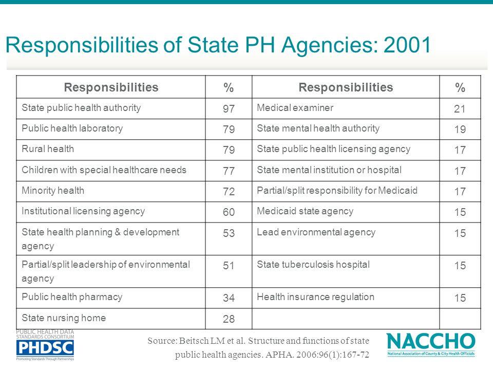 Responsibilities of State PH Agencies: 2001