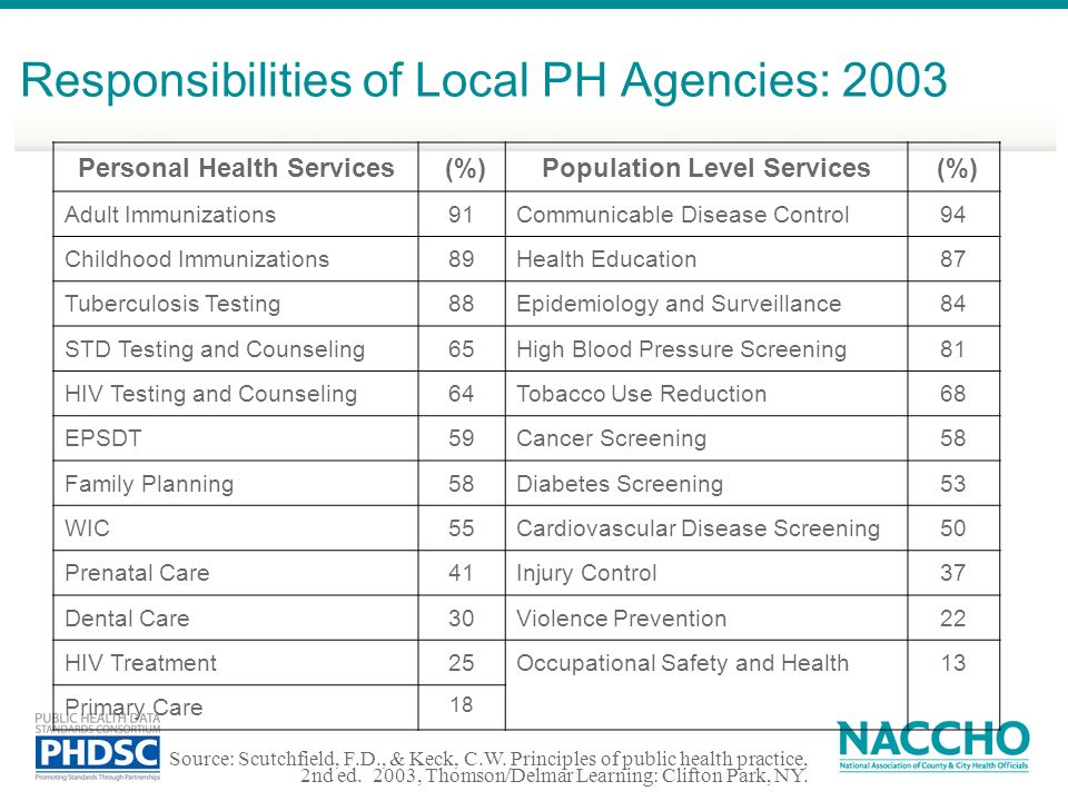 Personal Health Services Population Level Services