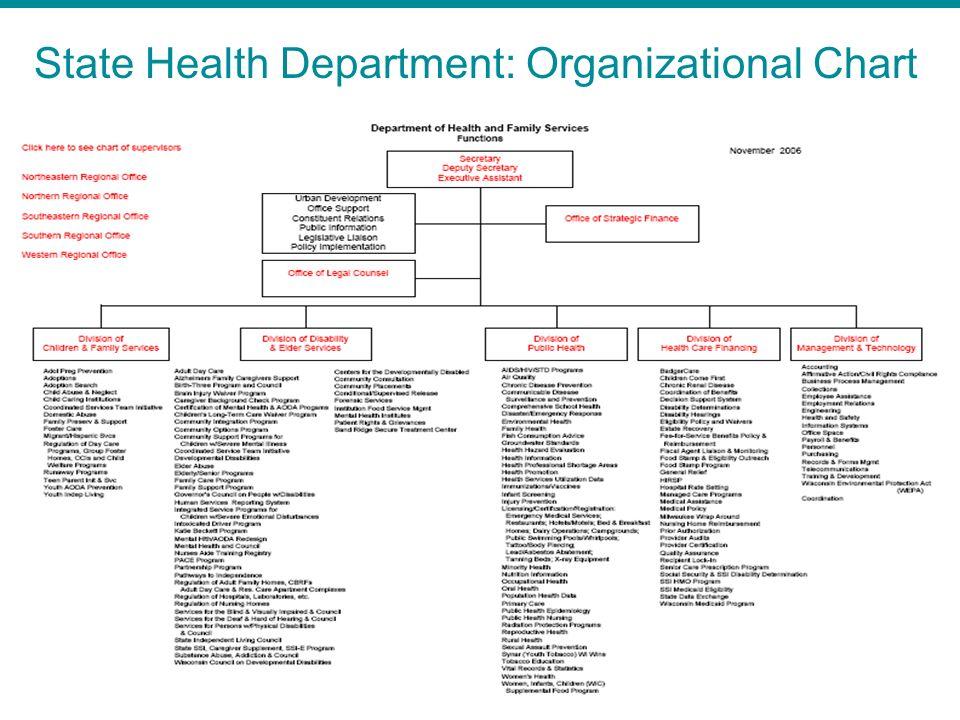 State Health Department: Organizational Chart