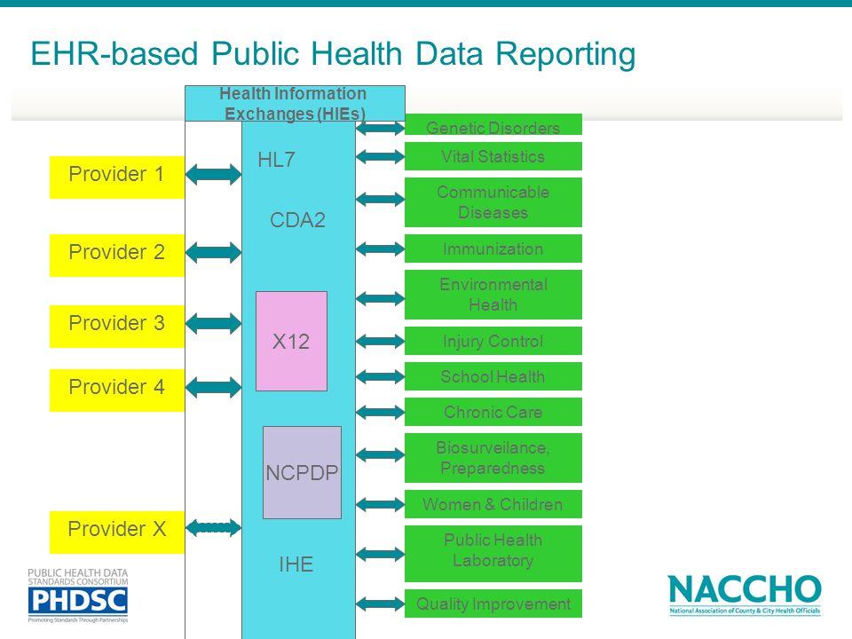 EHR-based Public Health Data Reporting