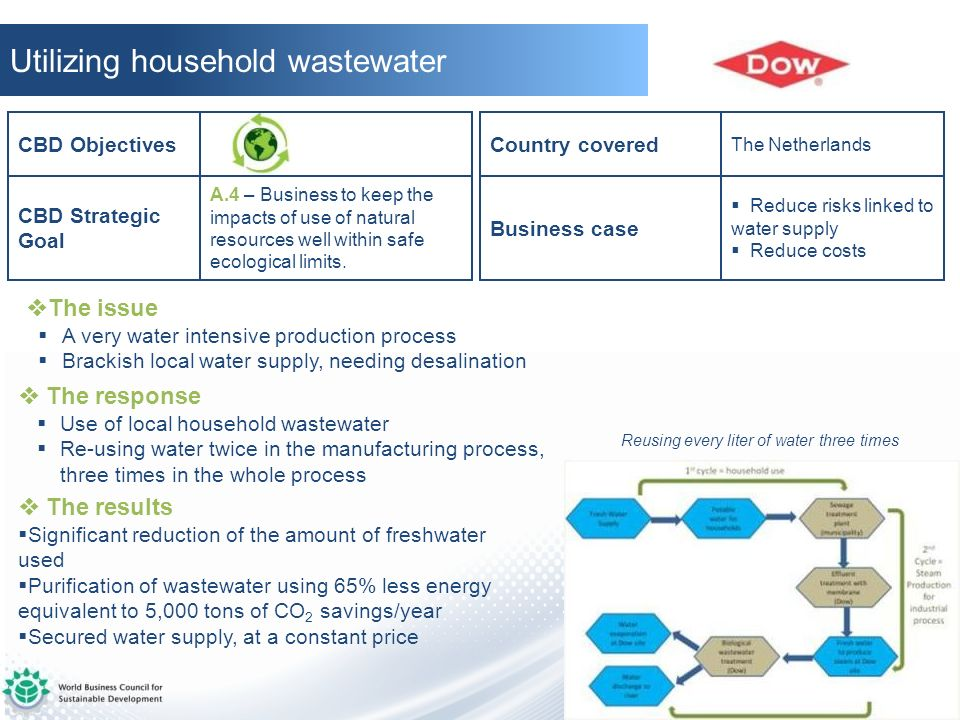 Utilizing household wastewater