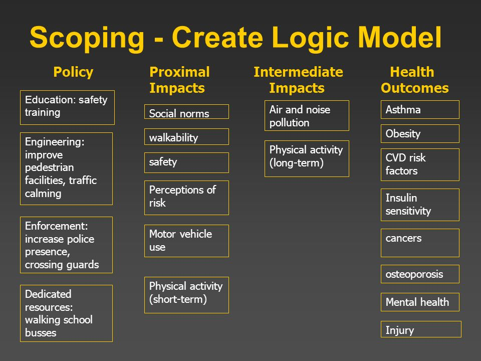 Scoping - Create Logic Model