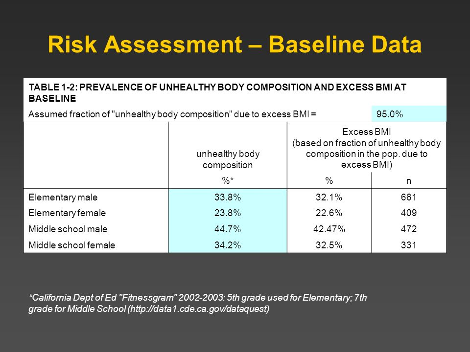 Risk Assessment – Baseline Data