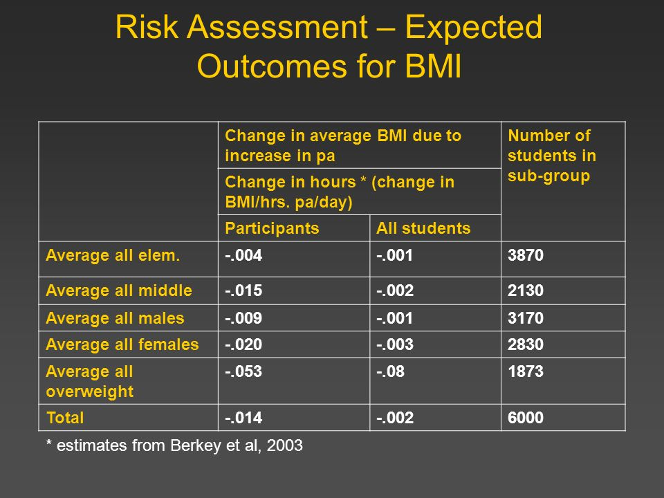 Risk Assessment – Expected Outcomes for BMI