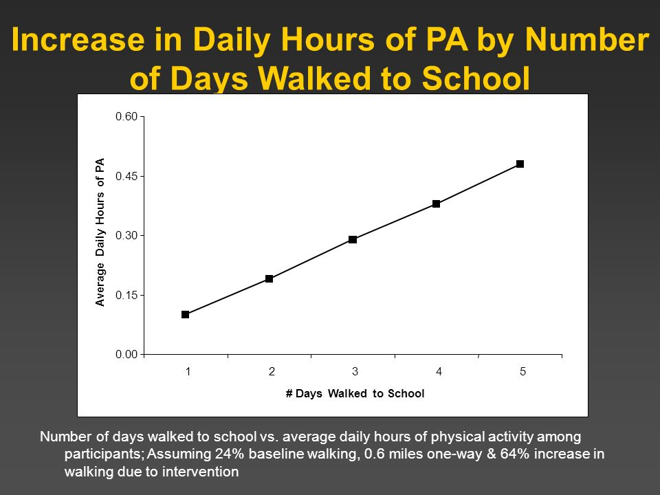 Increase in Daily Hours of PA by Number of Days Walked to School