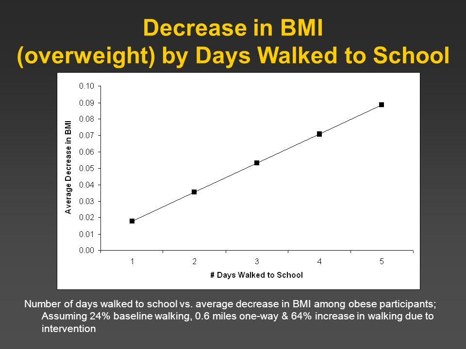 Decrease in BMI (overweight) by Days Walked to School