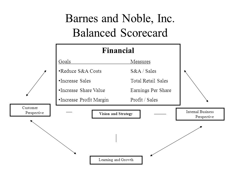 barnes and noble strategic audit Income statement for barnes & noble, inc (bks) - view income statements, balance sheet, cash flow, and key financial ratios for barnes & noble, inc and all the companies you research at.