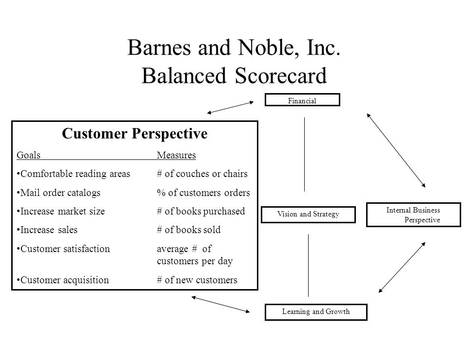 chadwick inc the balanced scorecard Bookshare - accessible books for individuals with print disabilities.