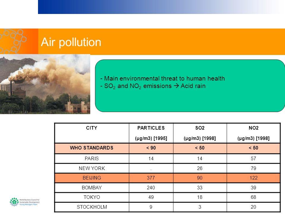 Air pollution - Main environmental threat to human health
