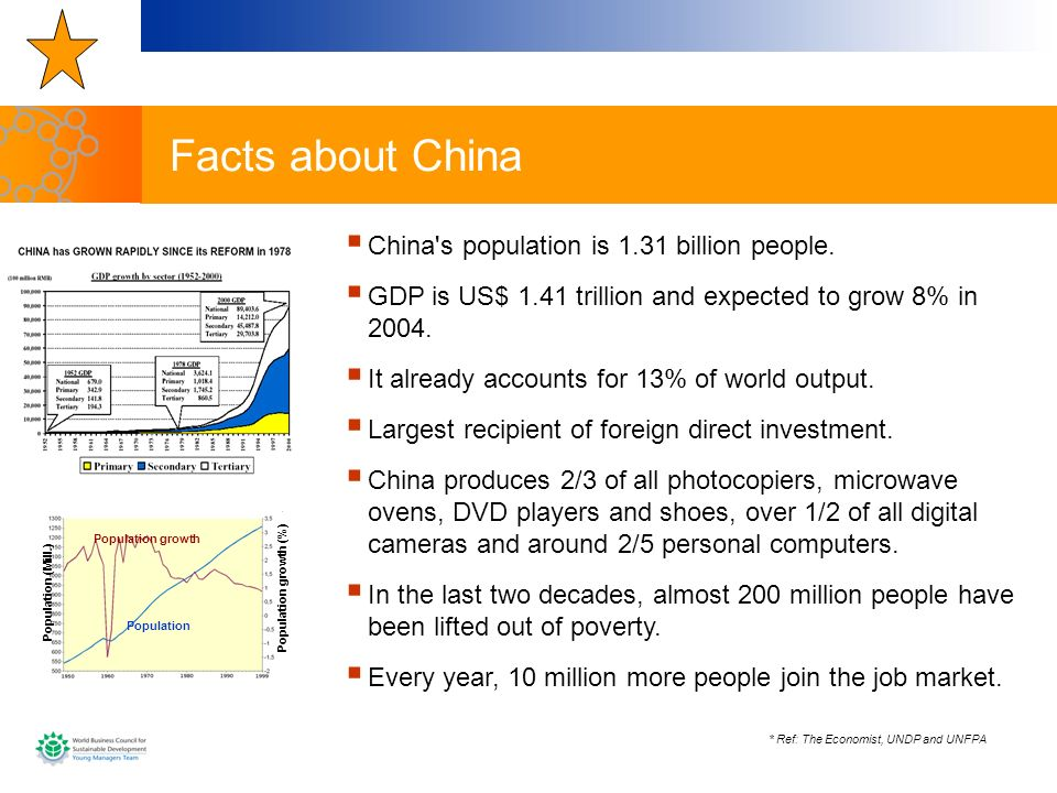 Facts about China China s population is 1.31 billion people.