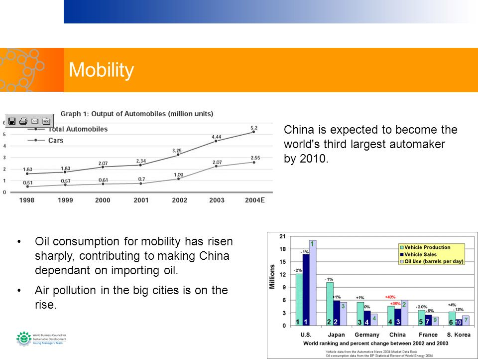 Mobility China is expected to become the world s third largest automaker by 2010.