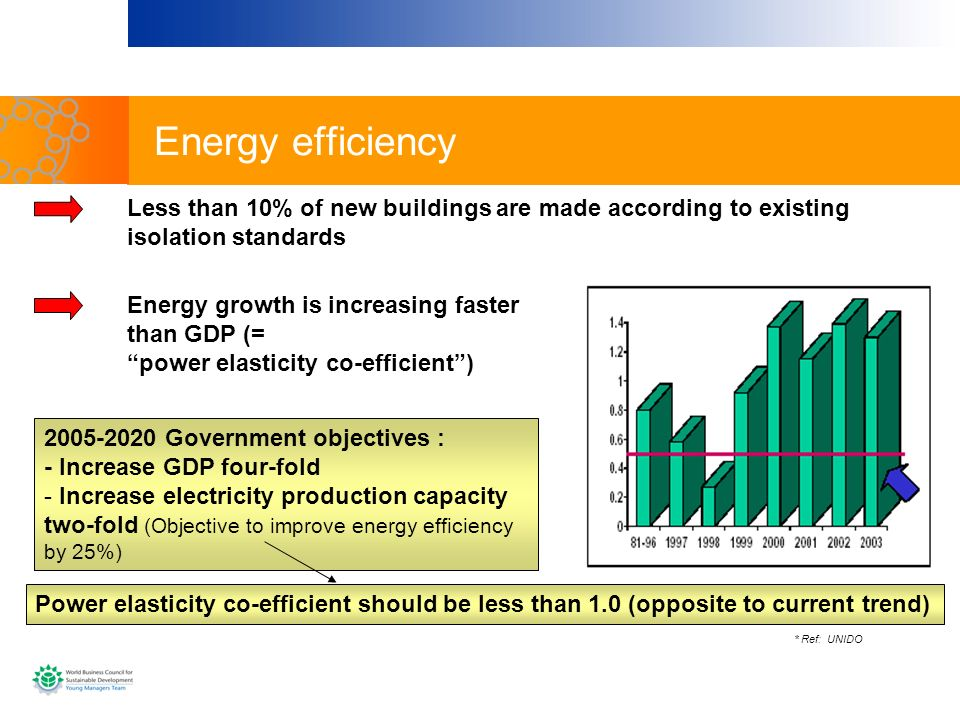 Energy efficiency Less than 10% of new buildings are made according to existing isolation standards.