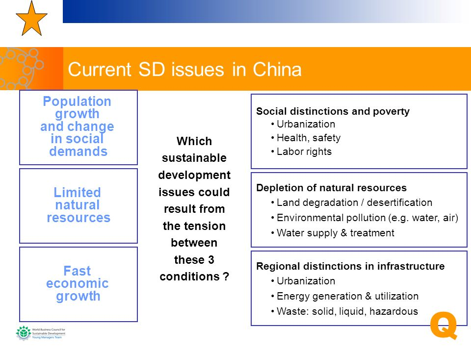 Current SD issues in China
