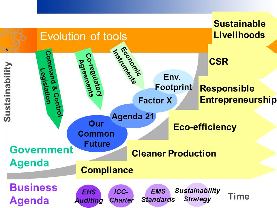 Evolution of tools Government Agenda Business Agenda Sustainable