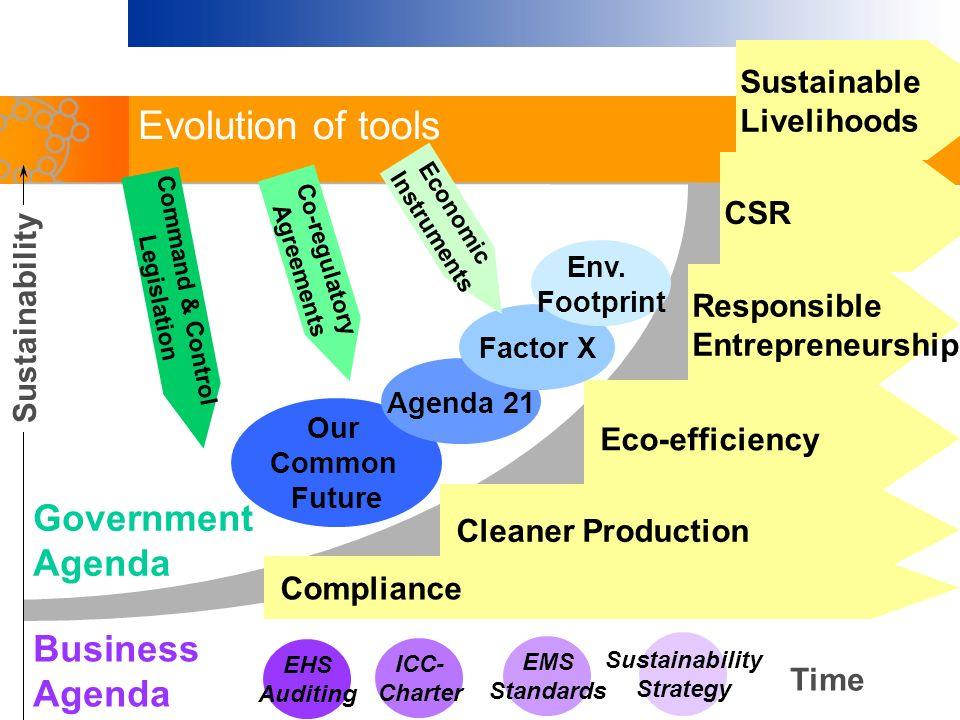 Evolution of tools Government Agenda Business Agenda Sustainable