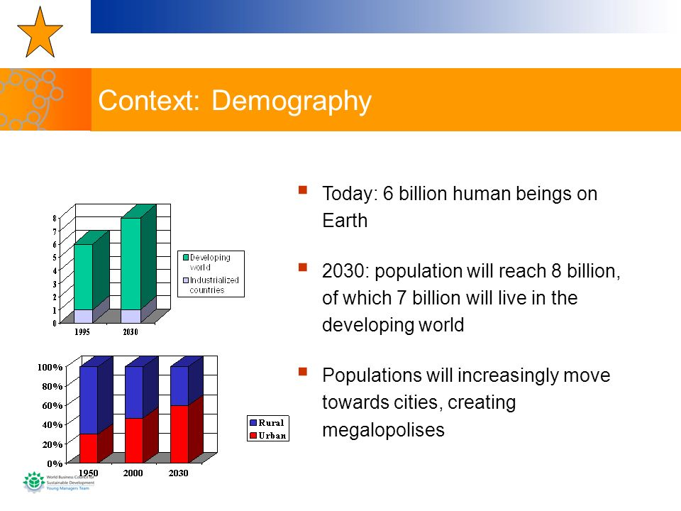 Context: Demography Today: 6 billion human beings on Earth