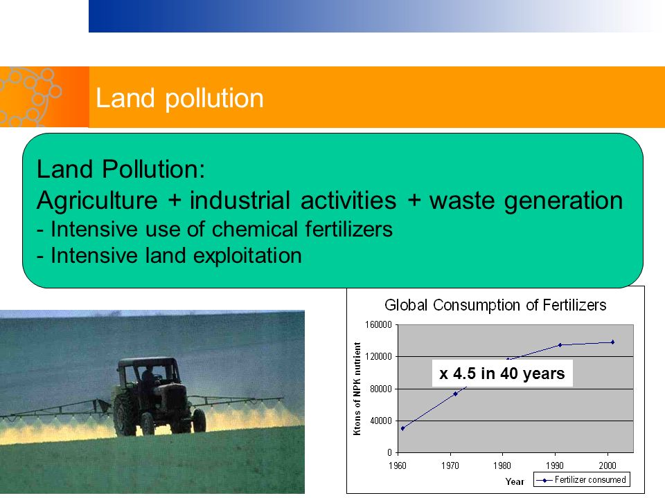 Land pollution Land Pollution: