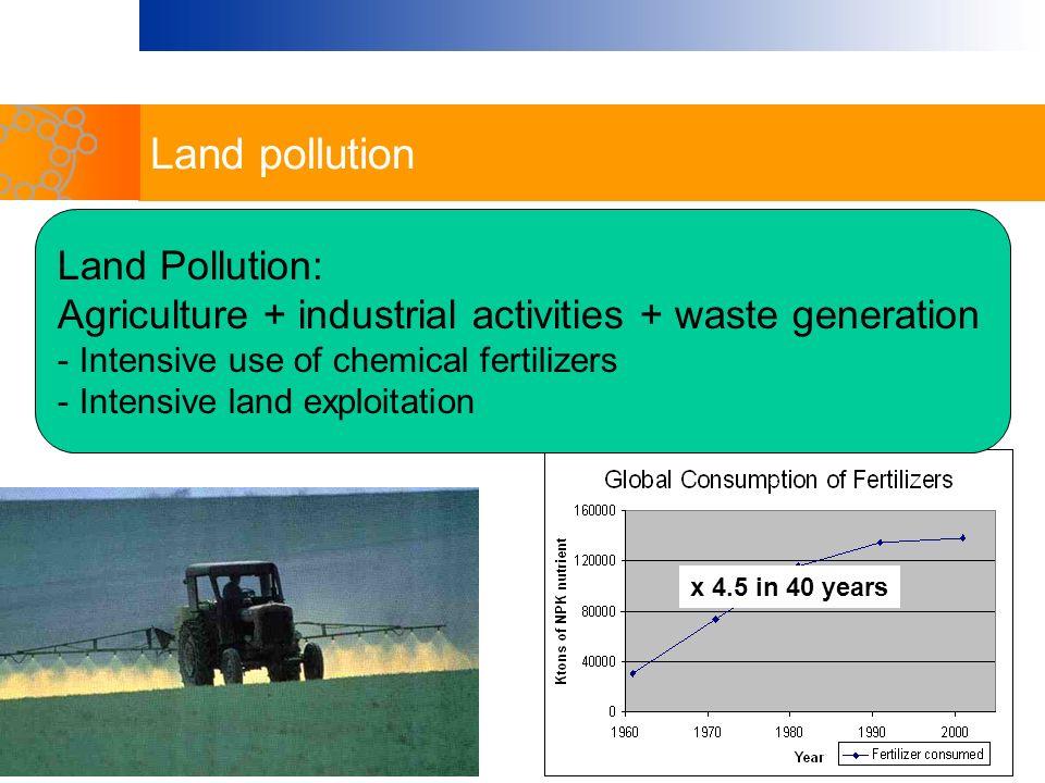Land pollution Land Pollution: