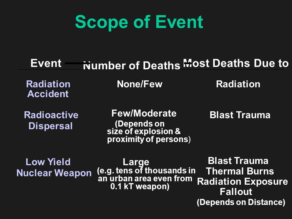 Scope of Event Event Number of Deaths Most Deaths Due to Radiation