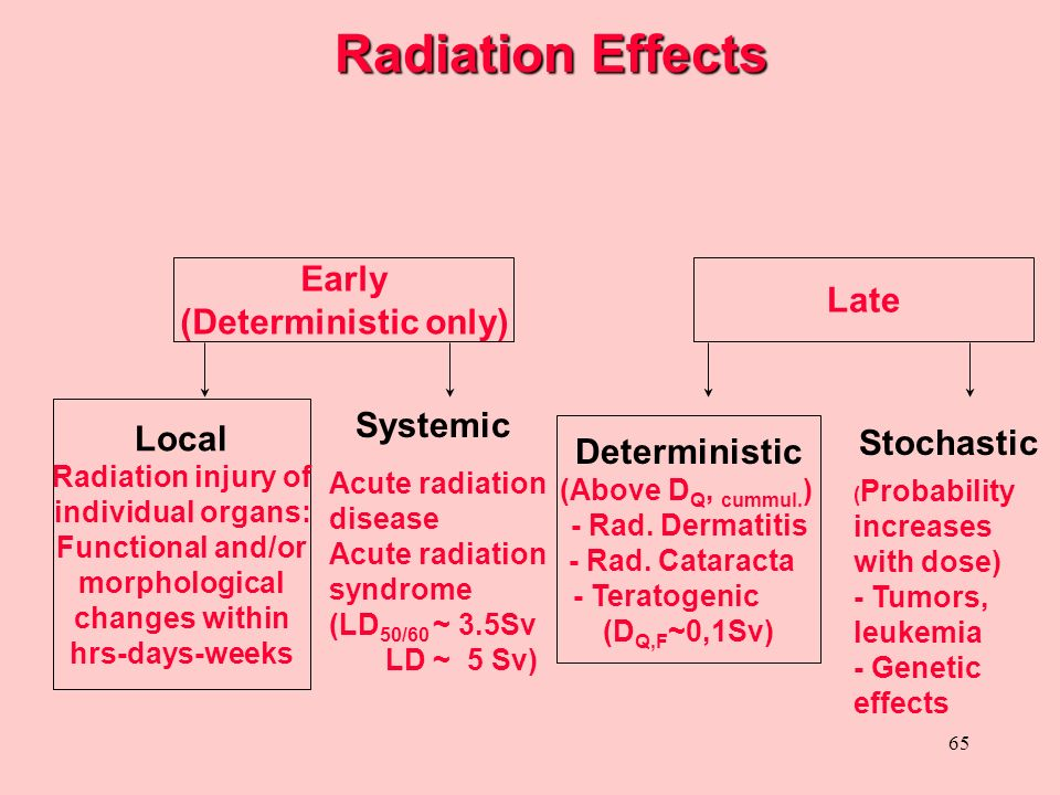 Radiation Effects Early Late (Deterministic only) Systemic Local