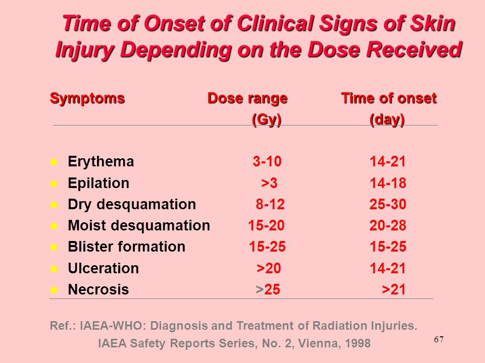 Time of Onset of Clinical Signs of Skin Injury Depending on the Dose Received