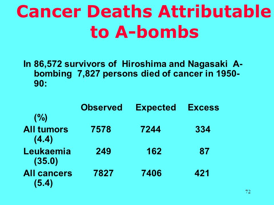 Cancer Deaths Attributable to A-bombs