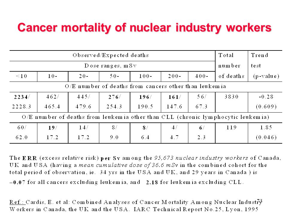 Cancer mortality of nuclear industry workers