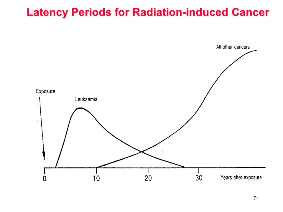 Latency Periods for Radiation-induced Cancer