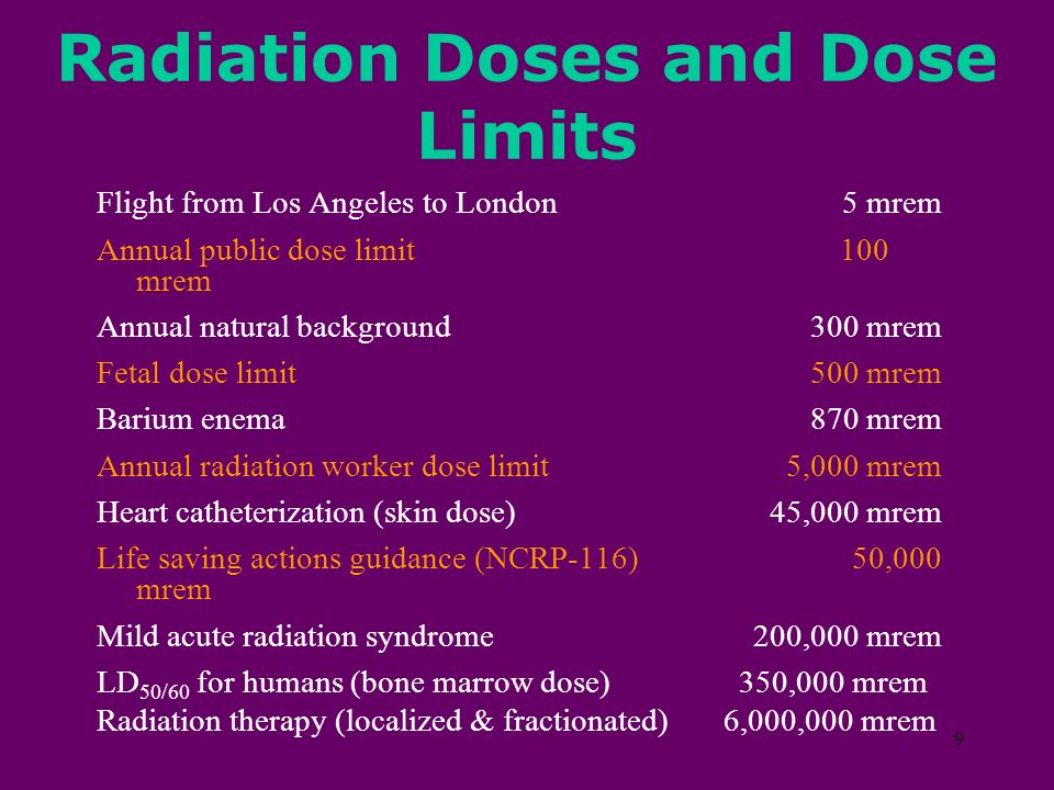 Radiation Doses and Dose Limits