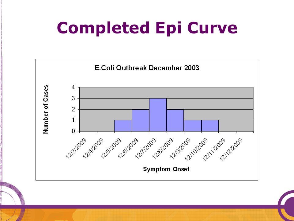 Completed Epi Curve Facilitator: