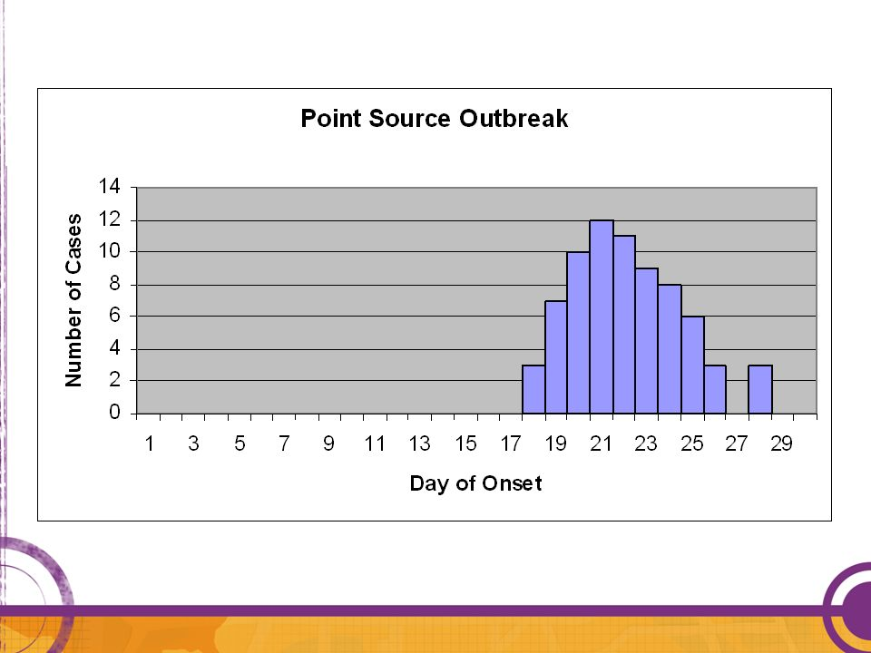 Facilitator: Note how the number of cases seems to rise quickly and cluster after an initial case a few days prior.