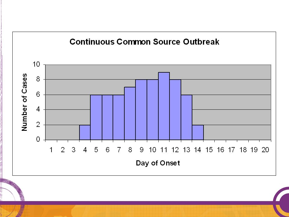 Example of a continuous common source outbreak: