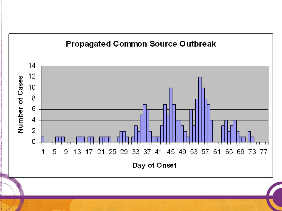 Example of a propagated common source outbreak: