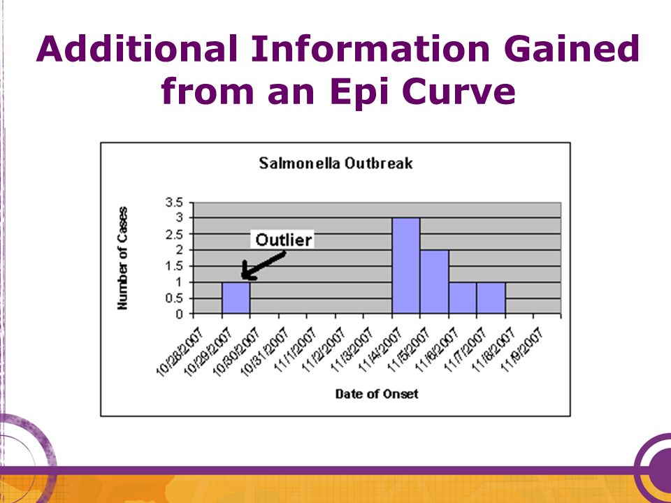 Additional Information Gained from an Epi Curve