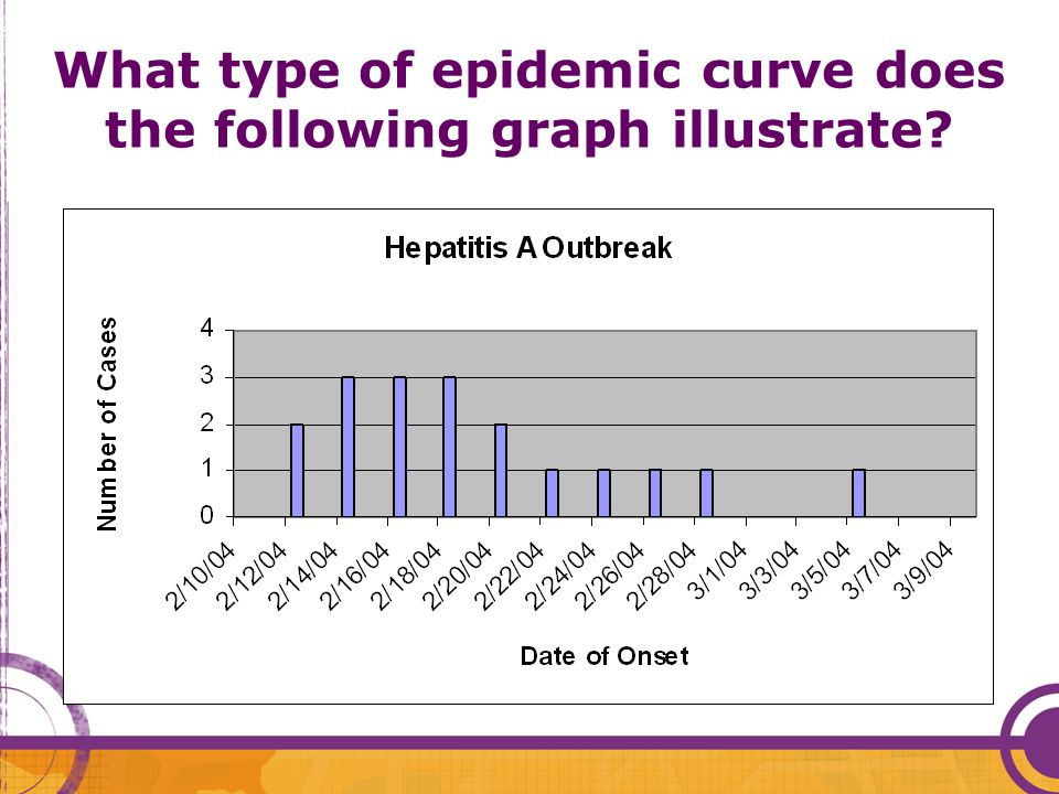 What type of epidemic curve does the following graph illustrate