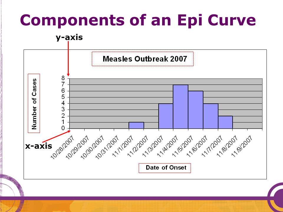 Components of an Epi Curve