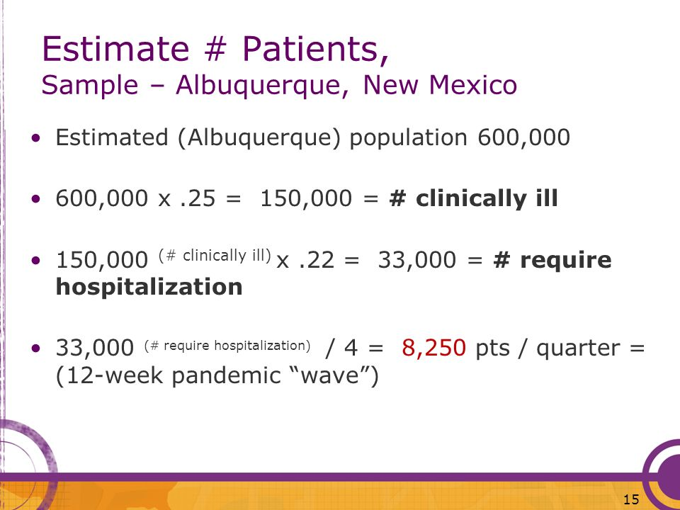 Estimate # Patients, Sample – Albuquerque, New Mexico