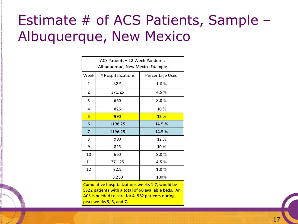 Estimate # of ACS Patients, Sample – Albuquerque, New Mexico
