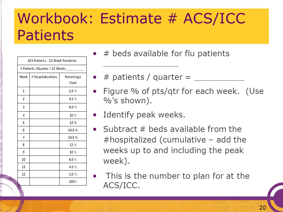 Workbook: Estimate # ACS/ICC Patients
